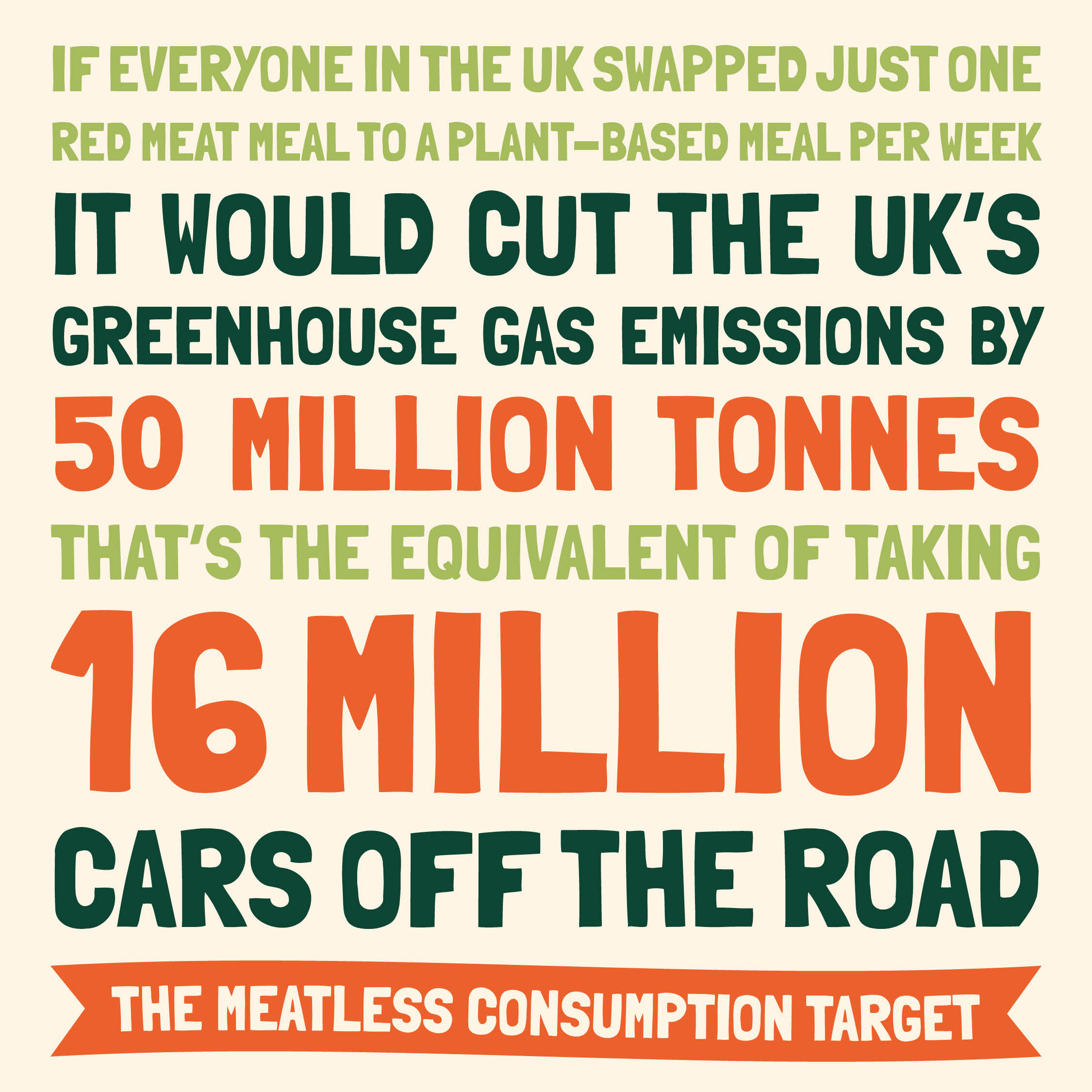 If everyone swapped just one red meat meal to plant-based we'd cut the UKs greenhouse gas emissions by 50 million tonnes