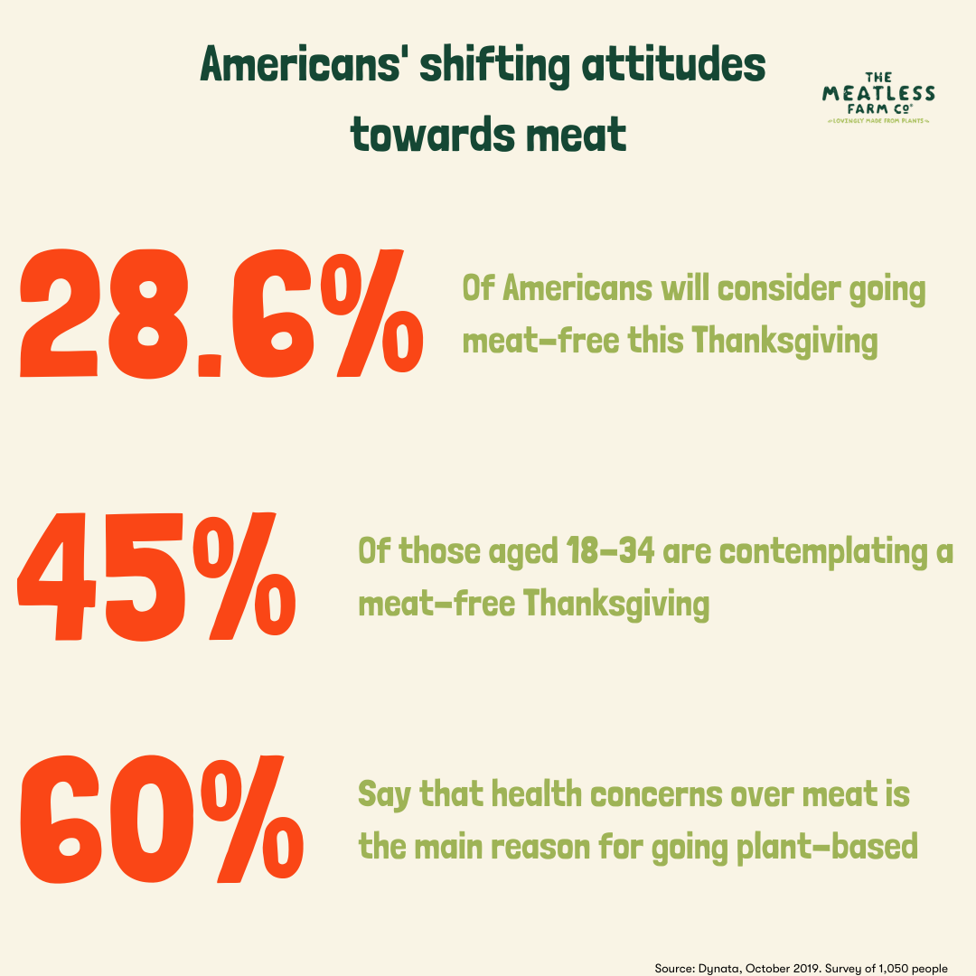 Americans going meat-free this Thanksgiving